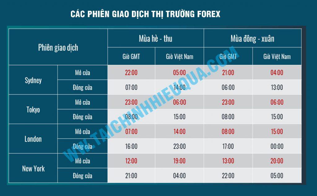 Các phiên giao dịch Forex theo giờ Việt Nam hiệu quả nhất