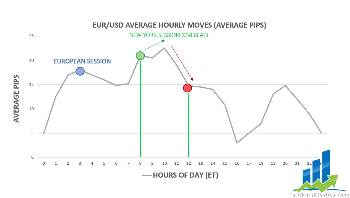 Theo các phiên giao dịch Forex theo giờ VIệt Nam khác nhau, sự chênh lệch của các cặp tỷ giá sẽ khác nhau